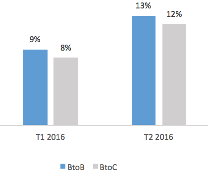 Source : Fevad - Base : panel Fevad iCE 40 constitué de 42 marchands dont 9 vendent aux professionnels, les pourcentages sont calculés sur les chiffres d'affaires réalisés pour des livraisons en France sur l'Internet fixe et mobile.