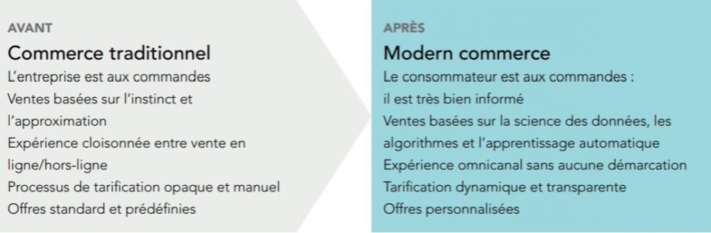 modern-commerce-extrait